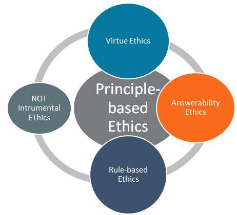 Aristotle: Nicomachean Ethics Essays GradeSaver